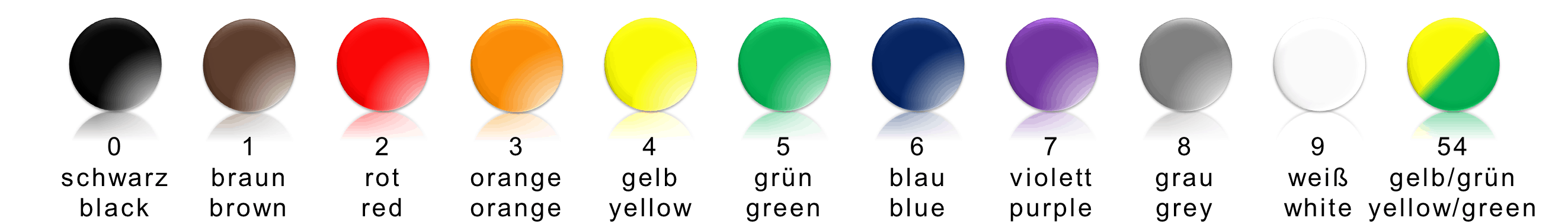 Hauptfarbcode - MIL-STD-681